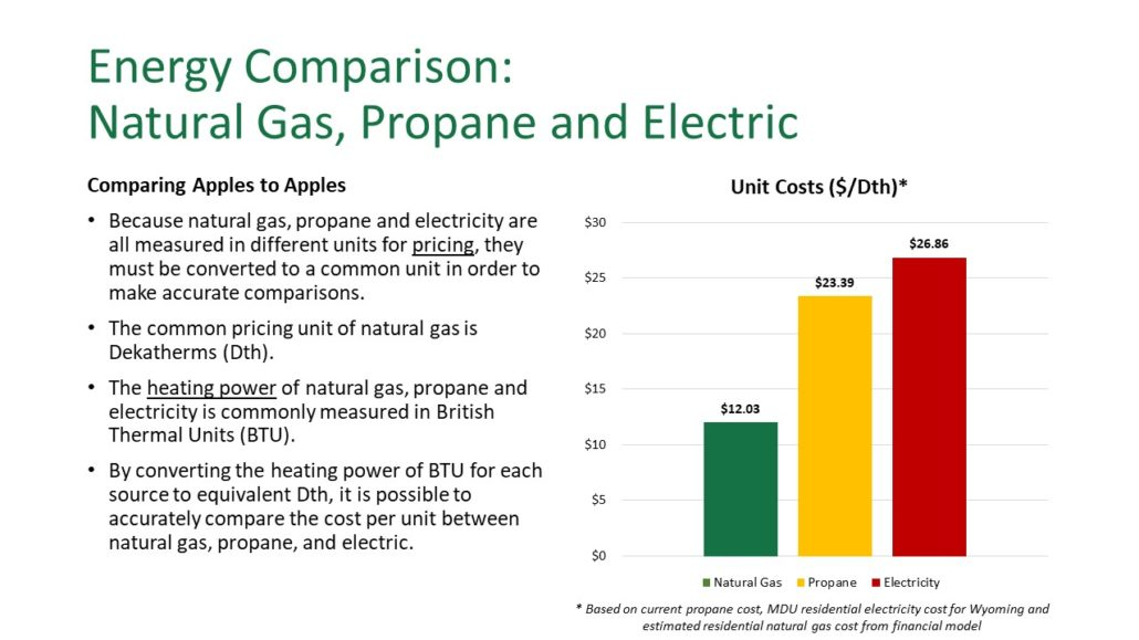 Fuel Cost Comparison Natural Gas Vs Propane Or Electricity