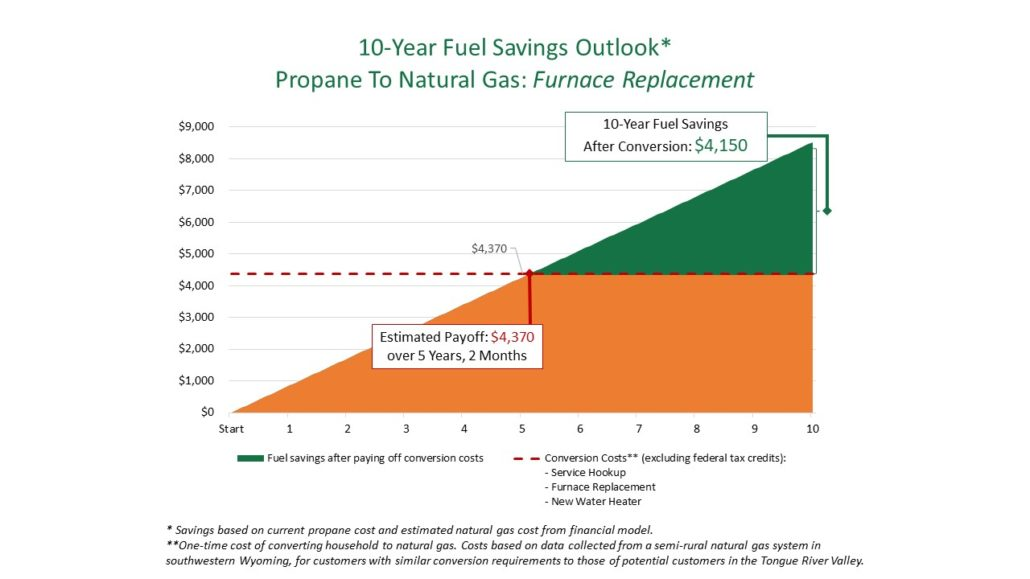 10 Year Savings Outlook Propane To Natural Gas Furnace Replacement