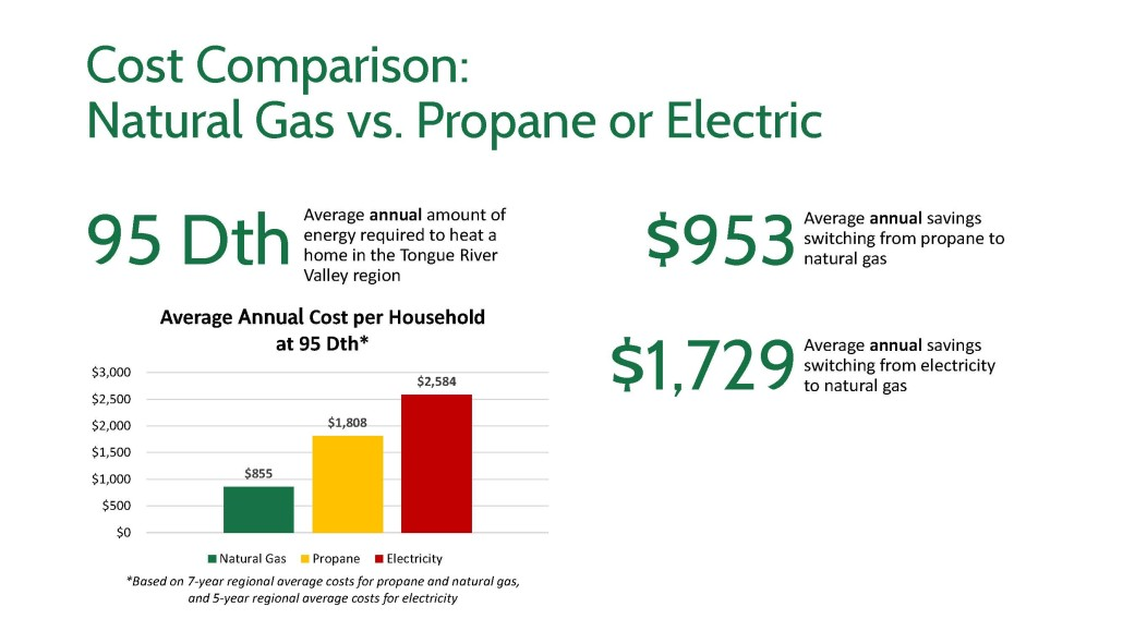 Cost comparison tongue river valley joint powers board - Electric vs gas heating cost pros and cons ...